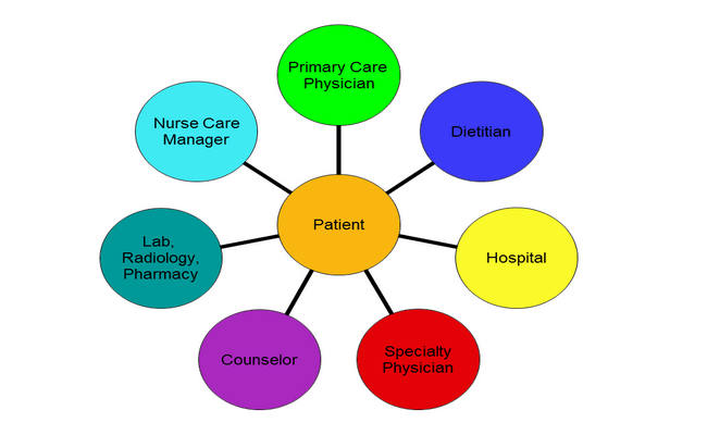 Continuity Of Care In Nursing And Midwifery Medical Care Nurse Nursing Note