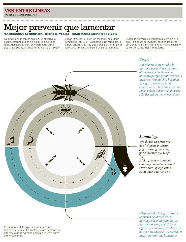 La cigarra y la hormiga de Esopo
