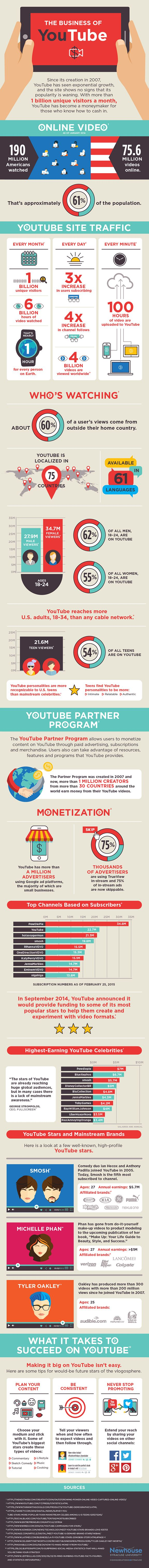 The Business of YouTube #infographic