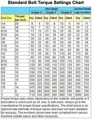 Bolt Torque Chart Metric Bolt Torque Charts Google Search Metric