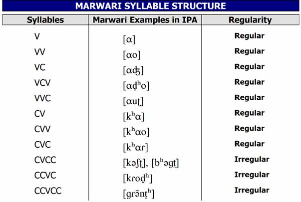Marwari Syllable structure | Syllable, Cvcc, Ccvc