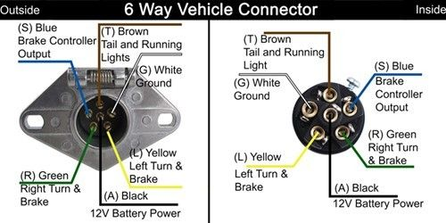 6 Flat Trailer Wiring Diagram | Trailer Wiring Diagrams | Camping, R V wiring, Outdoors