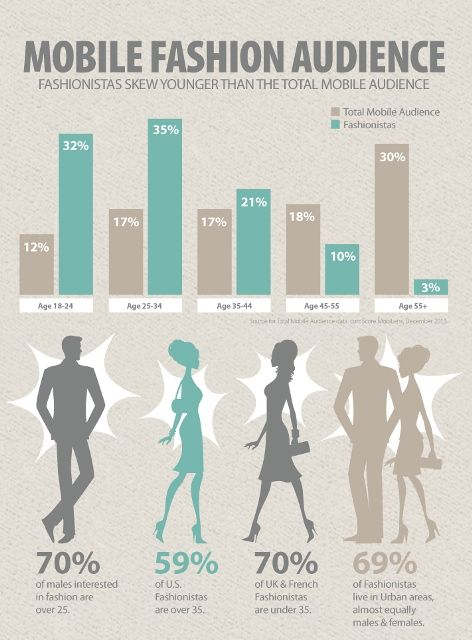 True Fashionistas Spend More When Shopping Mobile and Other NY ...