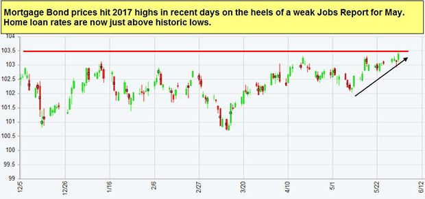 Forecast For The Week Investors Will Rely On Other News In The