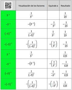 potencia de exponente negativo en fracciones - Buscar con Google ...