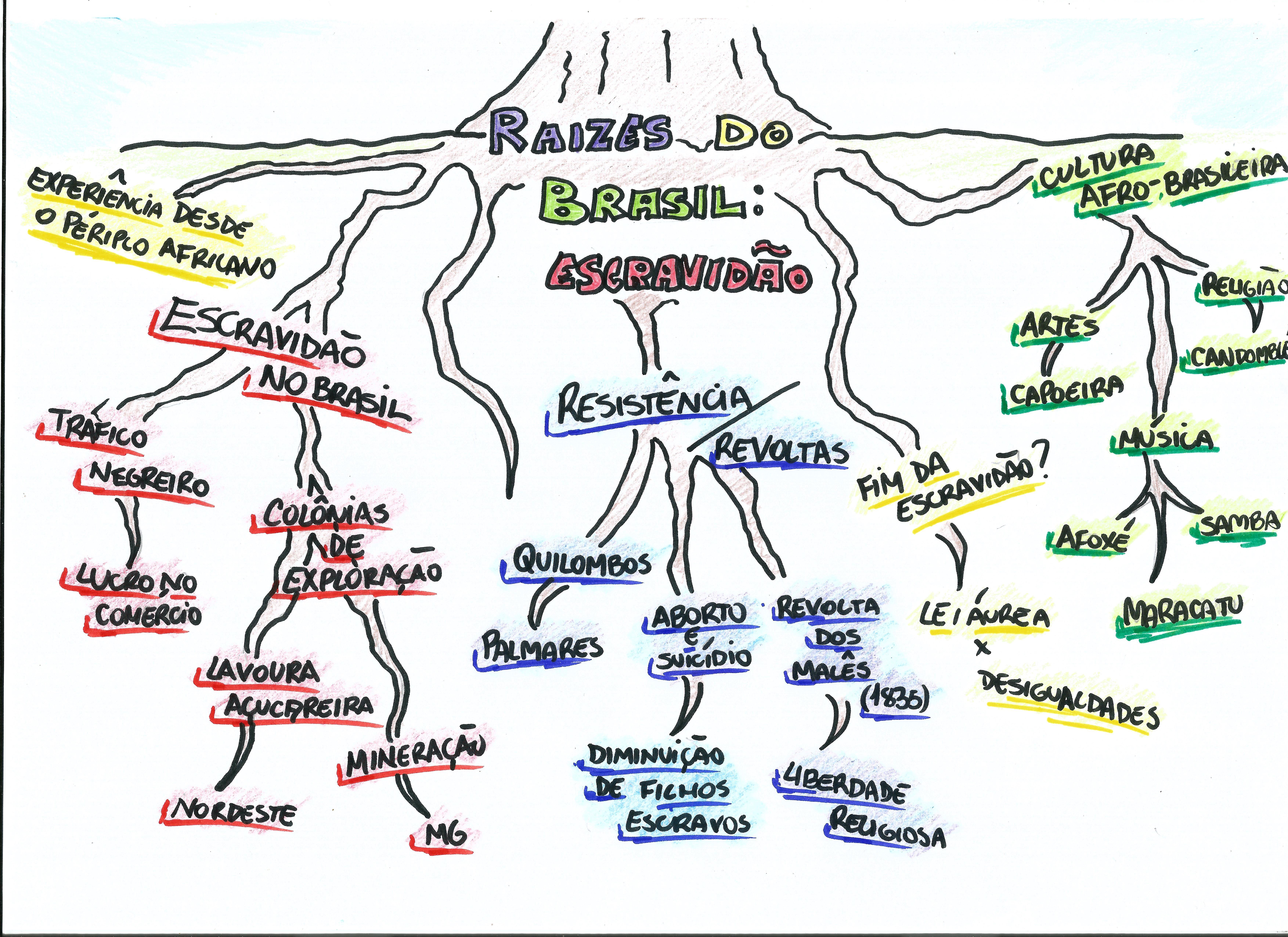 Adesivo De Parede Unicornio Mercado Livre ~ Mapa Mental História da Escravid u00e3o História, Enem e Resumões