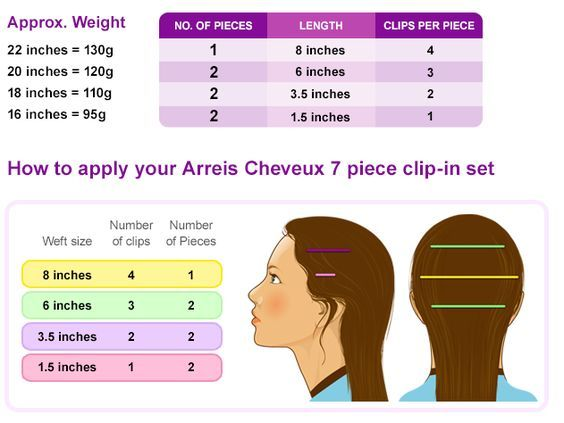 Placement Guide For Premium Quality Hair Extensions Manual Guide