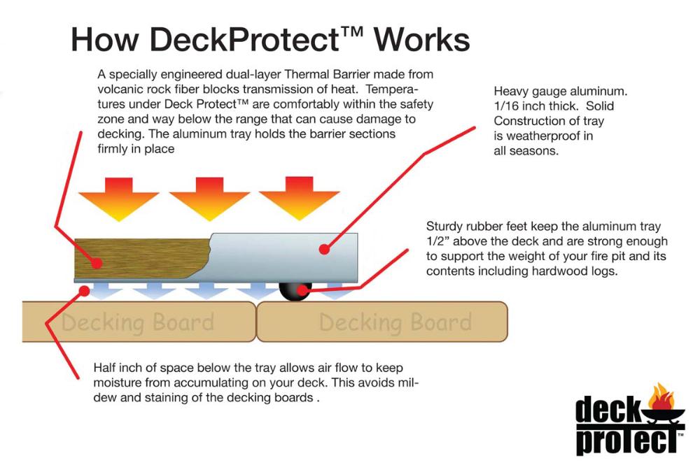 Deck Protector Fire Pit Heat Shield Fire Pit Heat Shield Under Decks Fire Pit