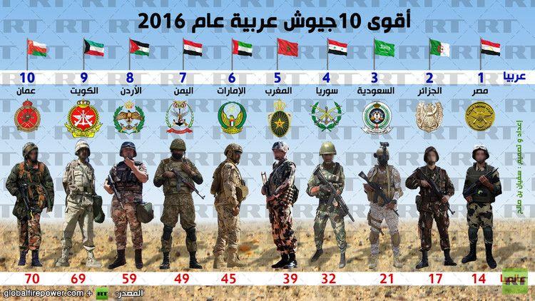 إنفوجرافيك أقوى 10جيوش عربية عام 2016 Soccer Field Baseball Cards Cards