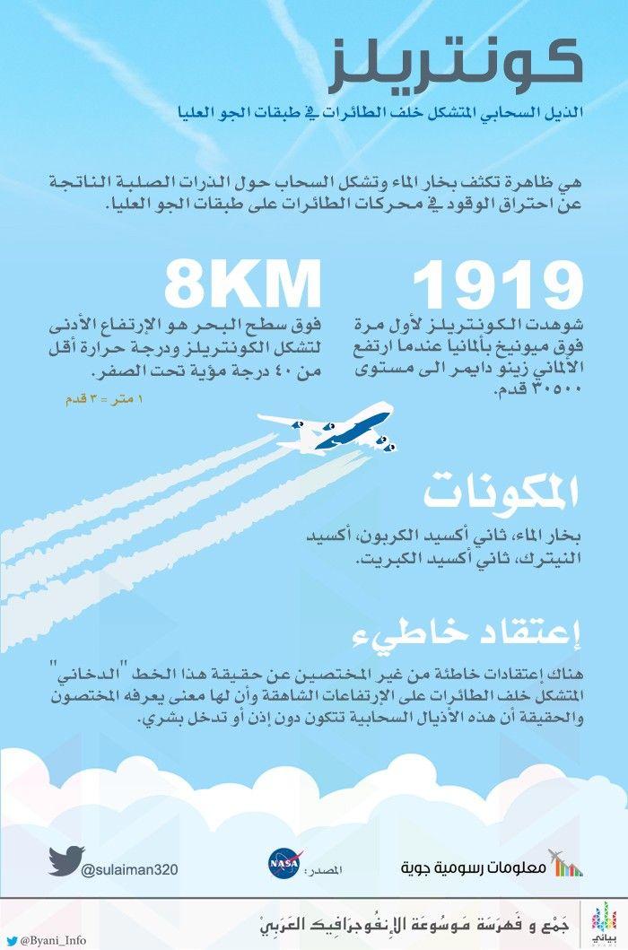 كونتريلز الذيل السحابي المتشكل خلف الطائرات في طبقات الجو العليا انفوجرافيك في بياني Language Map Harmony