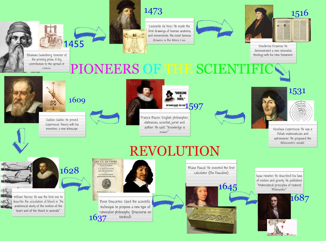 17 best images about apeh 8 the scientific revolution on 17 best images about apeh 8 the scientific revolution dna mars and mercury