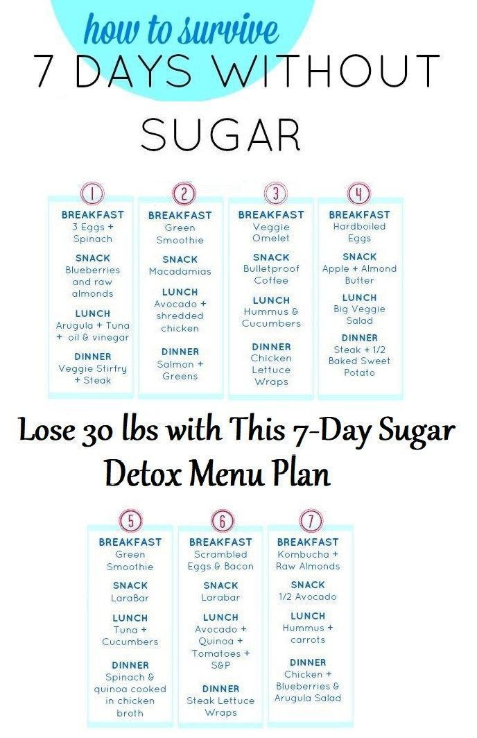 10 Tips for Doing a Sugar Detox - Clean Eating Kitchen