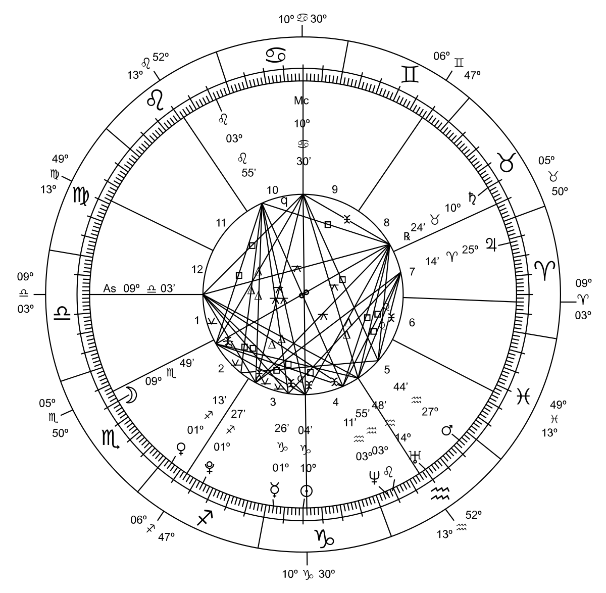 Birth chart symbols images free any chart examples sidereal and tropical astrology wikipedia living planets zodiac nvjuhfo images nvjuhfo Choice Image
