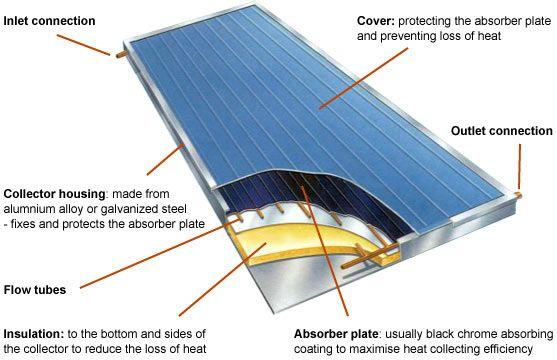 Solar Panels In Mumbai Goa India Solar Thermal Solar Solar Thermal Systems