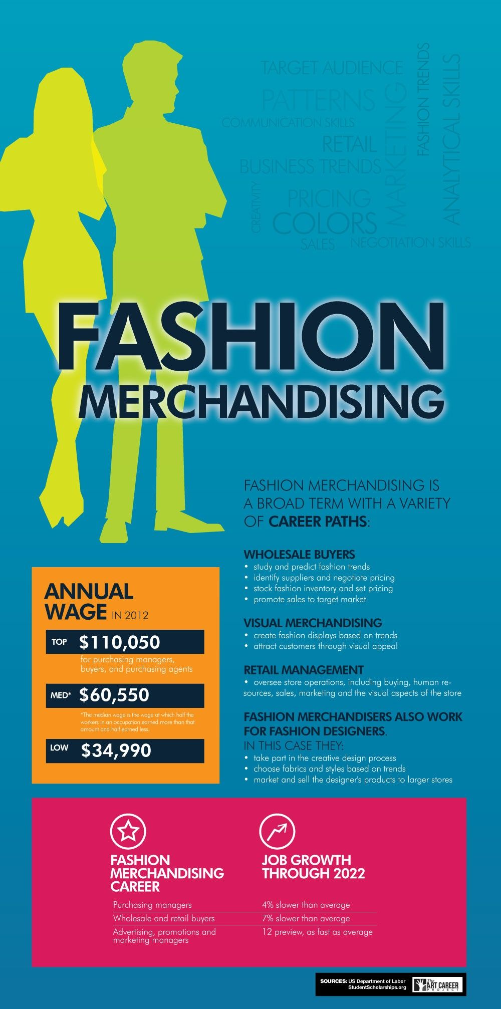 Fashion Merchandising Top Careers Wages Job Growth Pin It Theartcareerproject Com Fashionillustr Fashion Merchandising Merchandising Jobs Fashion Jobs