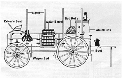 Covered Wagon Printable Diagram The Term Chuck Is