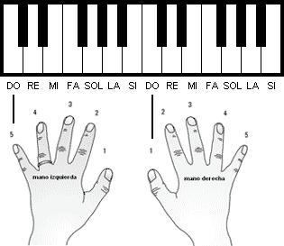 Los Dedos En El Piano Buscar Con Google Piano Music Piano Music Lessons Learn Piano