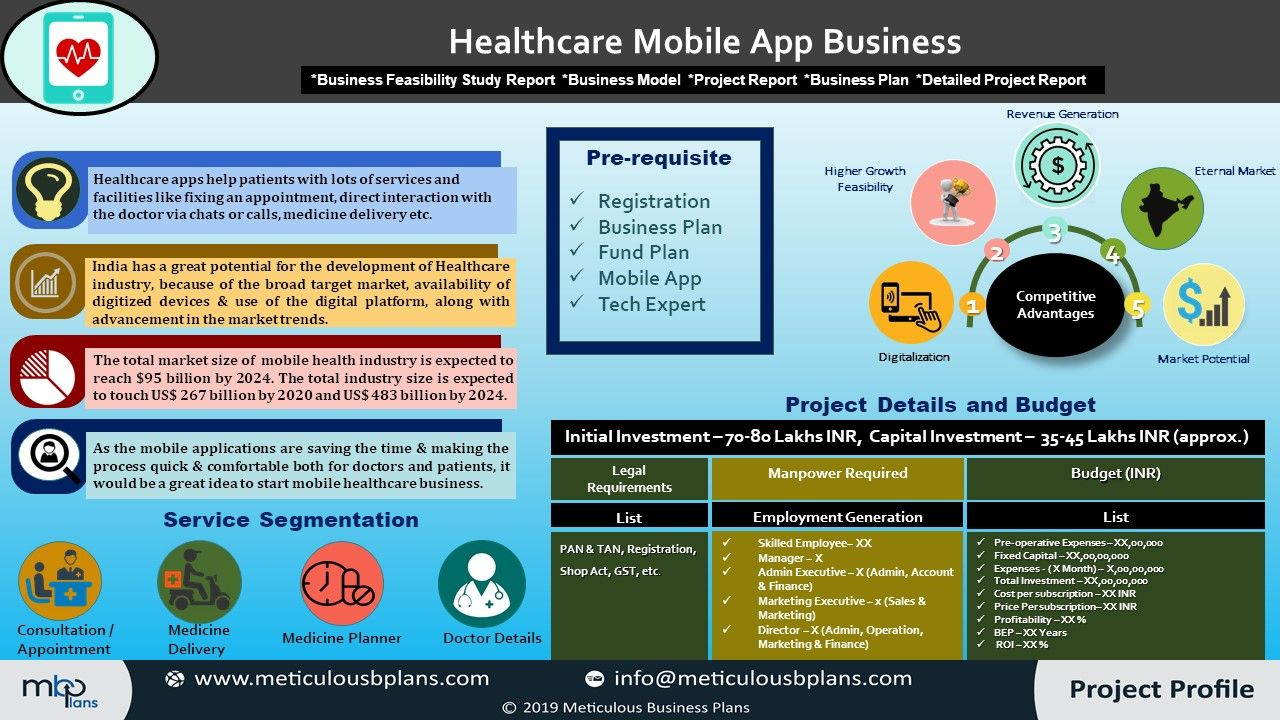Healthcare mobile app business How to plan, Health care