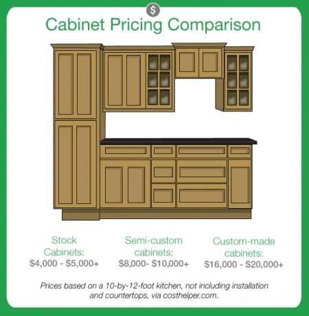 Best Kitchen Cabinet Compare Costs Stock Semi Custom Custom 400 x 300