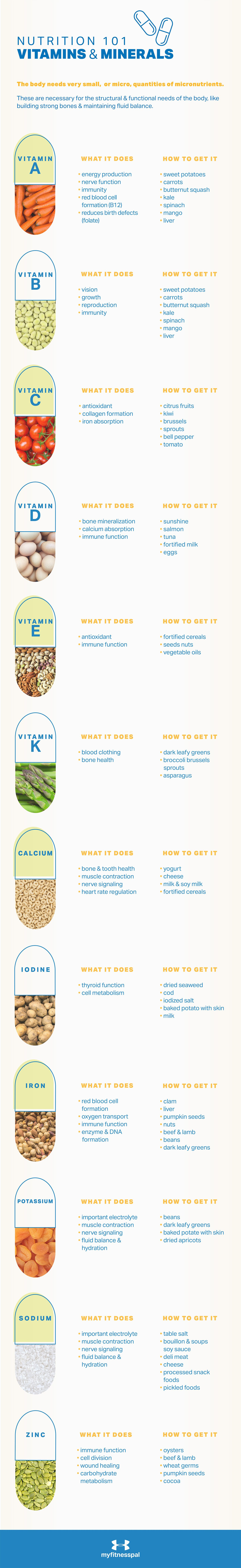 Photo of Eine Grundierung für die wichtigsten Vitamine und Mineralien MyFitnessPal