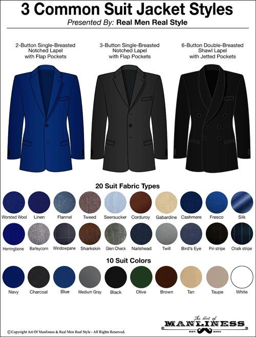 024b19a1af0 A guide on different types of jackets. I didn't really understand the  differences though, appears to be more in the fabric than anything else.