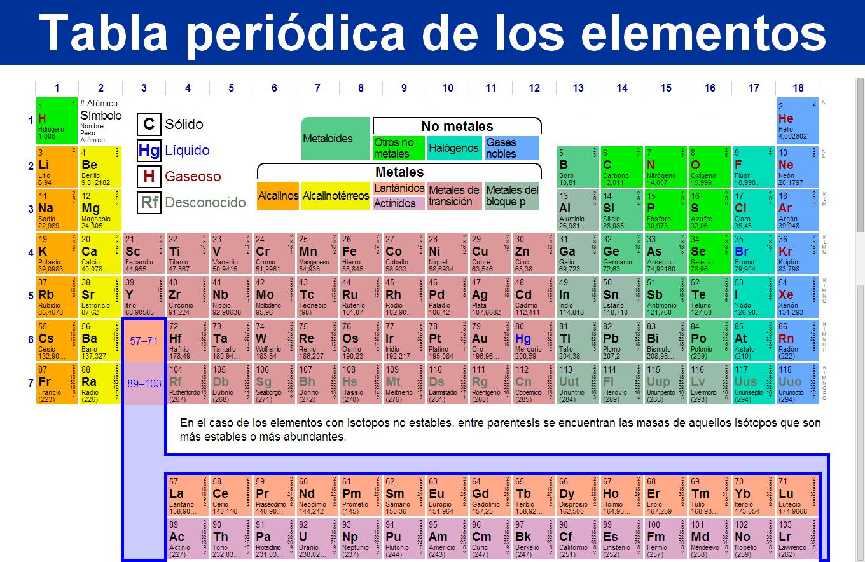 Tabla peridica de los elementos qumicos actualizada pinteres tabla peridica de los elementos qumicos actualizada ms urtaz Image collections