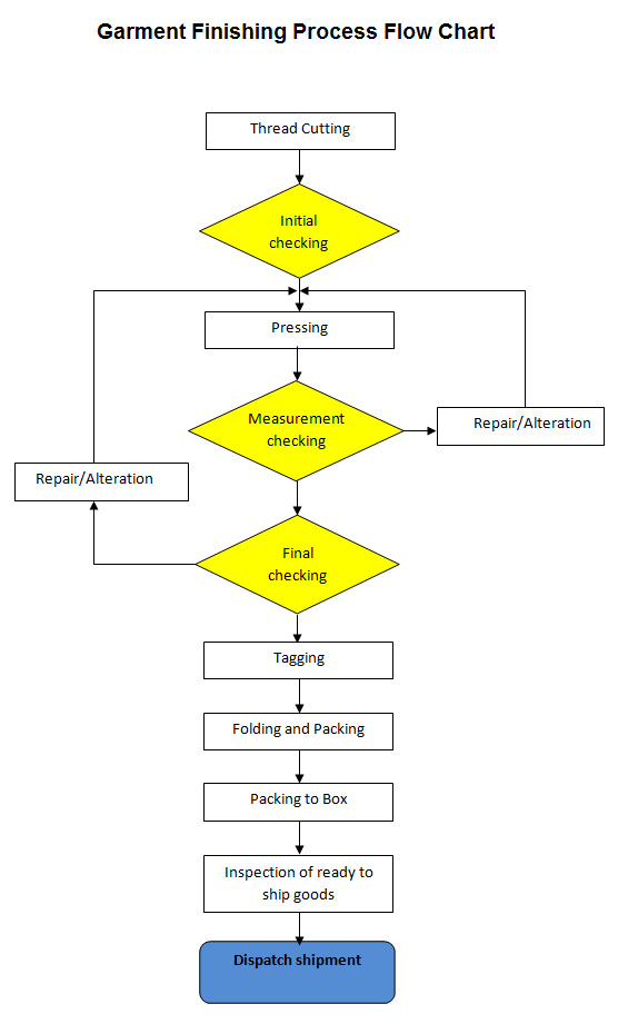 Garment Manufacturing Process Flow Chart | Processes and