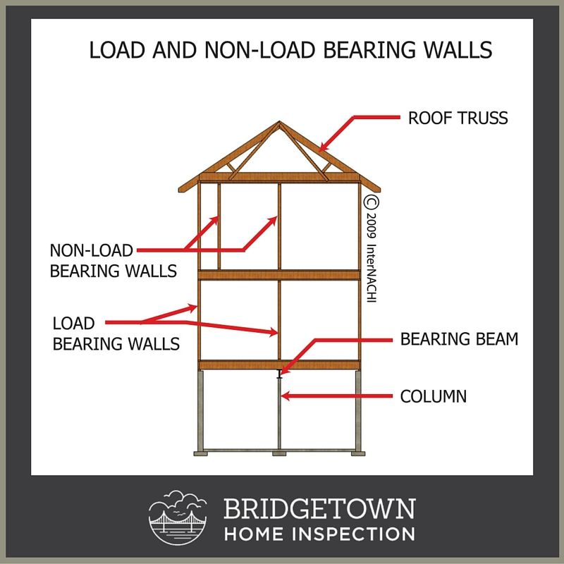 This is general load for Can a load bearing wall be removed