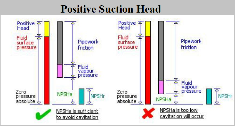 Formulas of pump NPSH Calculation | Friction calculation