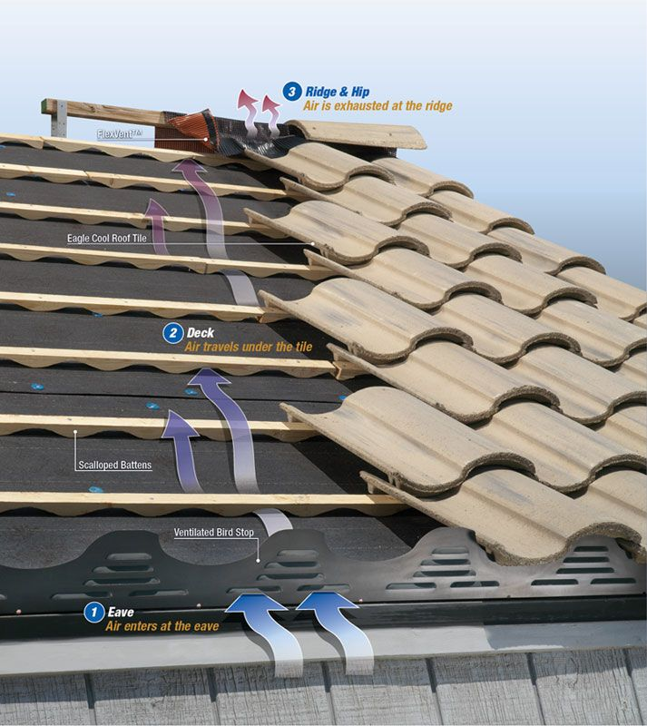 Eagle Roofing Products Energy Saving Roof Roofing Roof Cool Roof