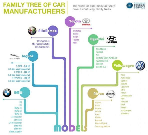 Family Tree of Car Manufacturers Infographic ...