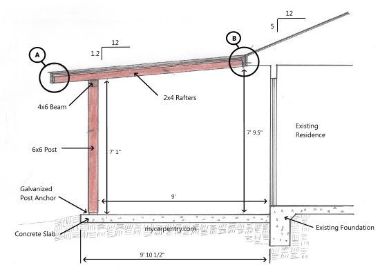 Porch Roof Diagram - Residential Electrical Symbols •