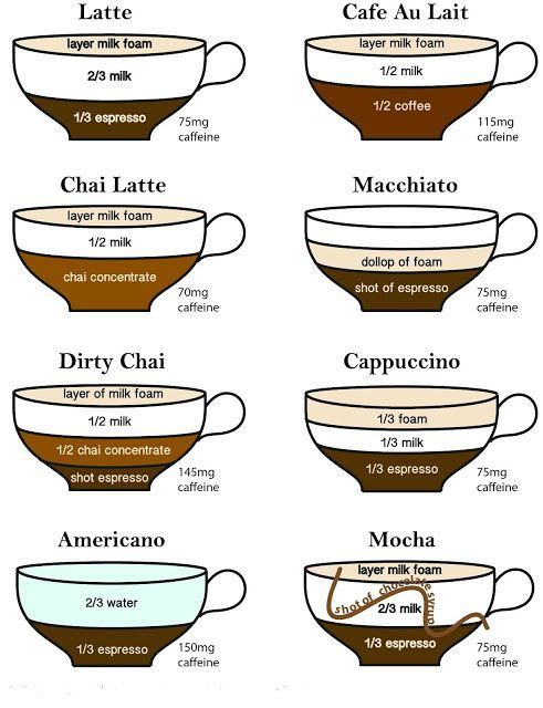 different types of coffee
