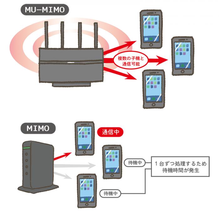 失敗しない Wi Fiルーター 無線lan親機 の選び方 最新おすすめ機種