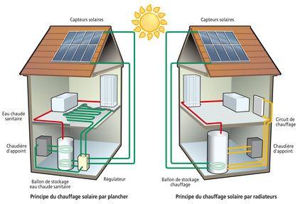 Lu0027énergie solaire  panneaux photovoltaïques (captage de la lumière