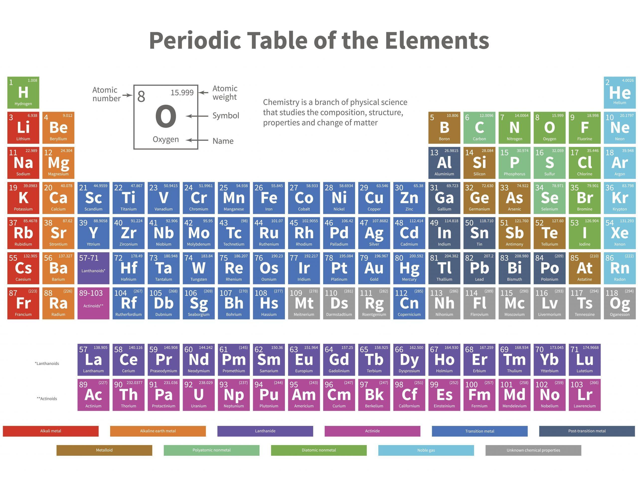 5 Memorable Chemistry Gas Laws Worksheet Answers Di