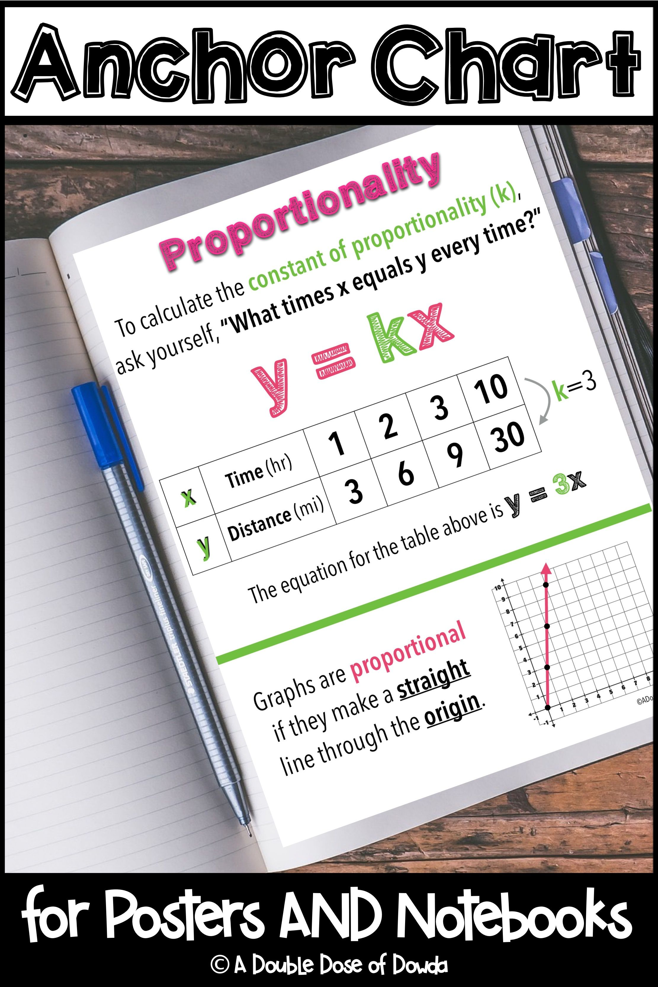 Proportionality Anchor Chart Interactive Notebooks Poster