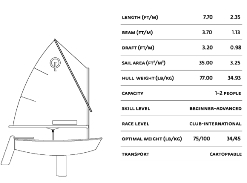 Optimist Sailing Dinghy Specs