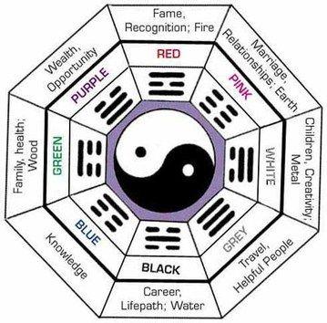 Feng Shui color chart Feng shui Pinterest Feng shui, Colour - feng shui garten bagua