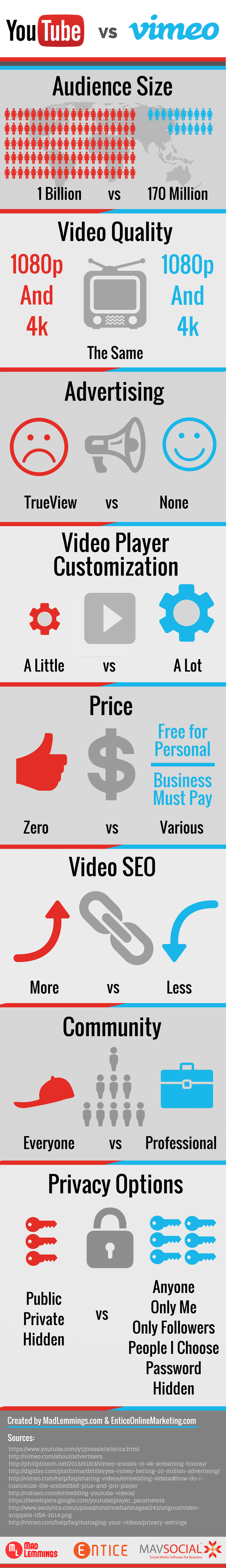Vimeo vs YouTube: Which Video Platform is Right For You