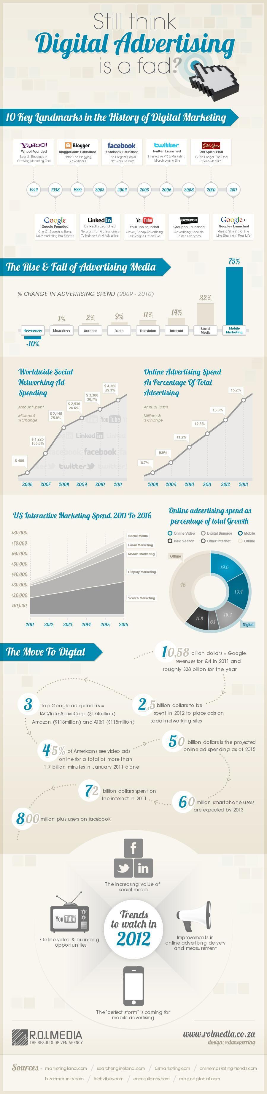 Ainda acha que a publicidade digital é uma moda? #infográfico #infographic