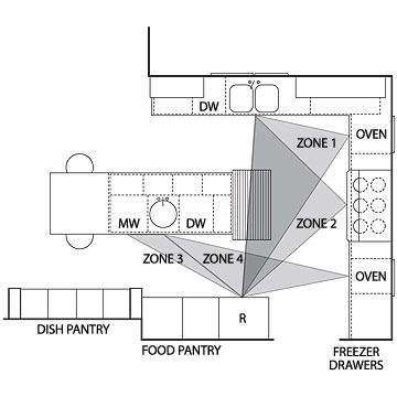 Before And After Makeover Multi Cook Kitchen Layout Smart House