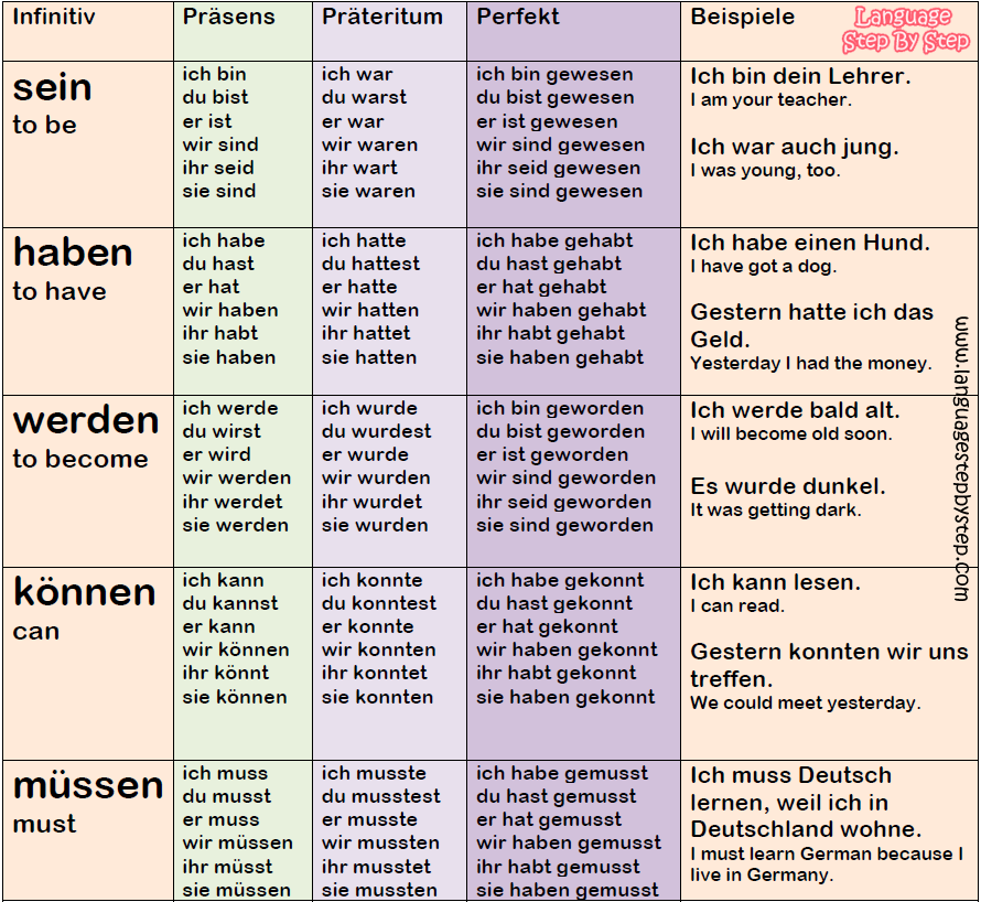 Here Is How Most Frequently Used German Verbs Change Their Endings Some Of Them Follow The Regular Pattern While O German Grammar German Phrases German Verbs