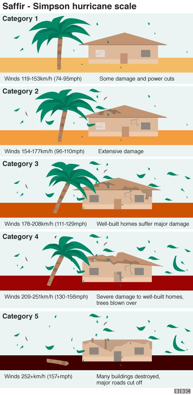 Hawaii braces for 'dangerous' hurricane | community ...