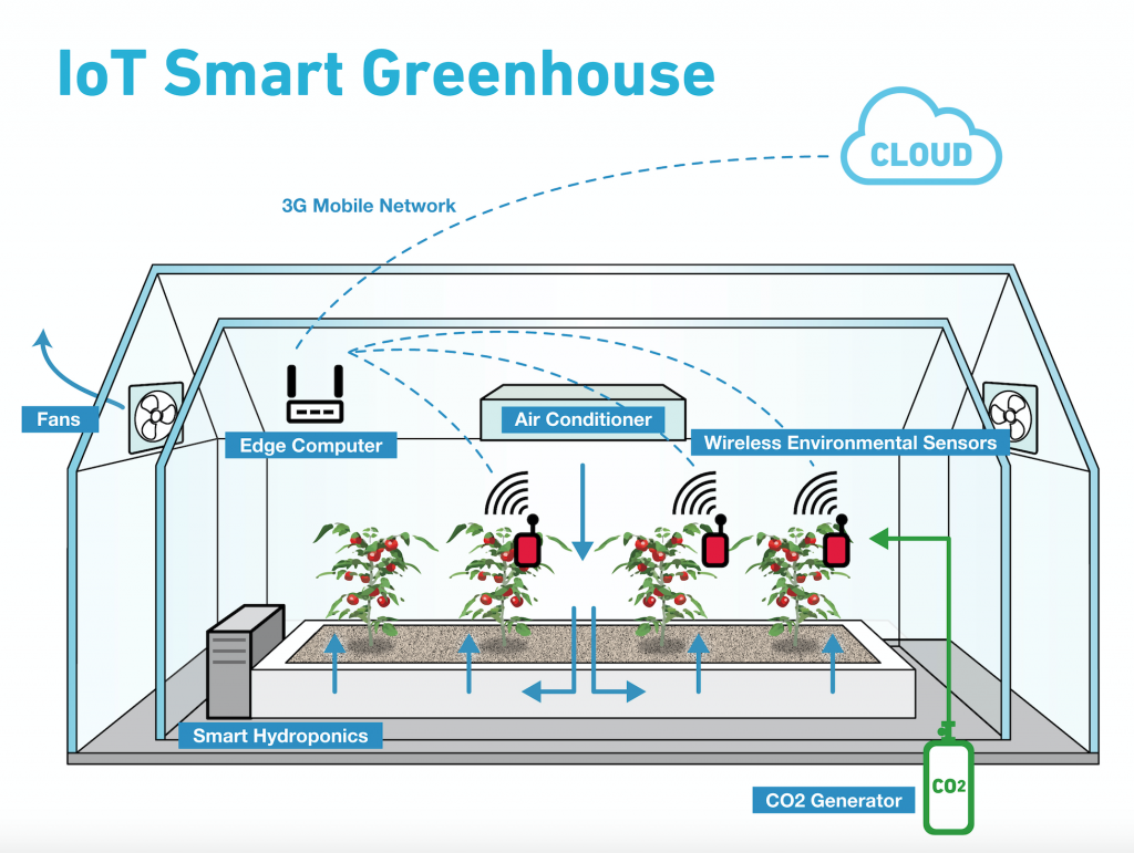 Aws Iot Driven Precision Agriculture Smart Pinterest Sump Pump Wiring Diagram Float Switch Hecho The Internet Of Things On Official Blog