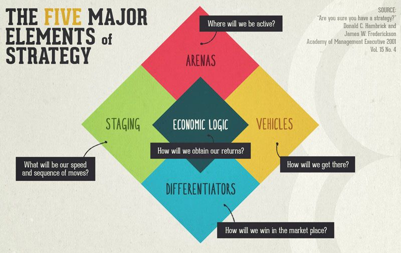 The 5 Major Elements of Strategy | Strategy Toolbox | Pinterest ...