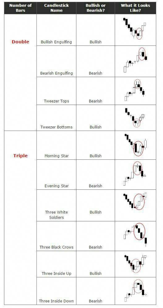 Types Of Candlesticks Forextradinginfoandeducation Trading Charts Forex Trading Trade Finance