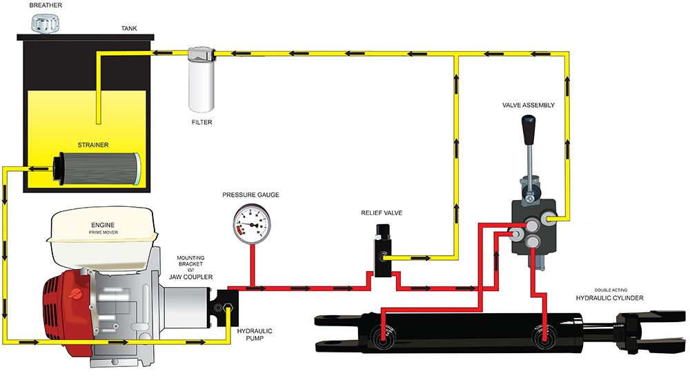 Hydraulic System Diagram Hydraulic Systems Log Splitter Hydraulic Winch