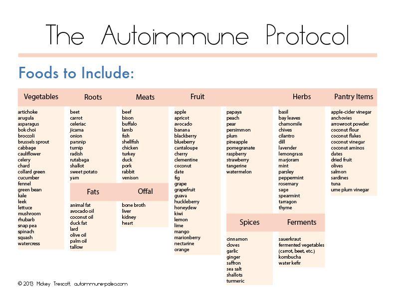 The Autoimmune Protocol Aip Diet 101 Paleo Autoimmune Protocol Autoimmune Recipes Autoimmune Diet