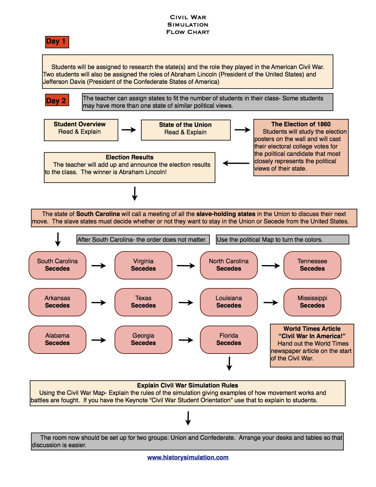 Flow Chart 1 For Historysimulation S Civil War Simulation See How This Lesson Plan Works